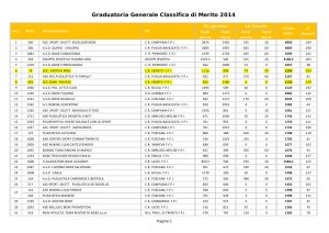 pag. 17 sport piove classifica 2015