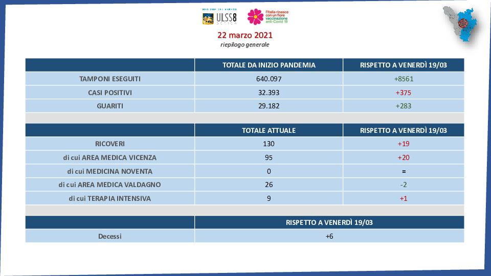 Veneto, +1.966 contagi e 52 decessi in 24 ore