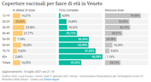 Coperture vaccinali per fasce d'età in Veneto