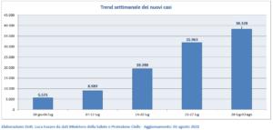 Trend settimanale dei nuovi casi