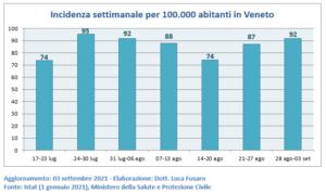 Incidenza settimanale per 100.000 abitanti in Veneto